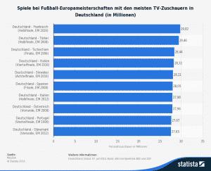 Diese Statistik zeigt das Ranking der EM-Spiele mit den höchsten TV-Quoten in Deutschland. Das Halbfinale der Europameisterschaft 2016 zwischen Deutschland und Frankreich sahen im Durchschnitt rund 29,82 Millionen Fernsehzuschauer. Auf den Plätzen zwei und drei folgen das Halbfinale der Europameisterschaft 2008 zwischen Deutschland und der Türkei (knapp 29,5 Millionen) und das Finalspiel der deutschen Nationalmannschaft gegen Tschechien bei der EM 1996 (28,44 Millionen).