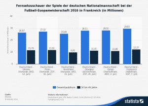 Diese Statistik zeigt die TV-Quoten der Spiele der deutschen Nationalmannschaft bei der Fußball-EM 2016 in Frankreich. Die Übertragung des Halbfinals der deutschen Mannschaft bei der EM 2016 gegen Frankreich im ZDF sahen im Durchschnitt 29,82 Millionen Fernsehzuschauer. Der Zuschauermarktanteil lag damit beim Gesamtpublikum bei 80,6 Prozent. In der Altersgruppe der 14- bis 49-Jährigen lag der Marktanteil mit 12,27 Millionen Zuschauern sogar bei 85,6 Prozent. (Quelle MEEDIA, Erhebung durch AGF; GfK; Media Control)