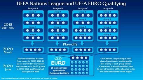 Grafik: Im März 2020 finden die Nationenliga Playoffs statt, die weitere vier Teilnehmer zur Endrunde hervorbringen. (Copyright UEFA)