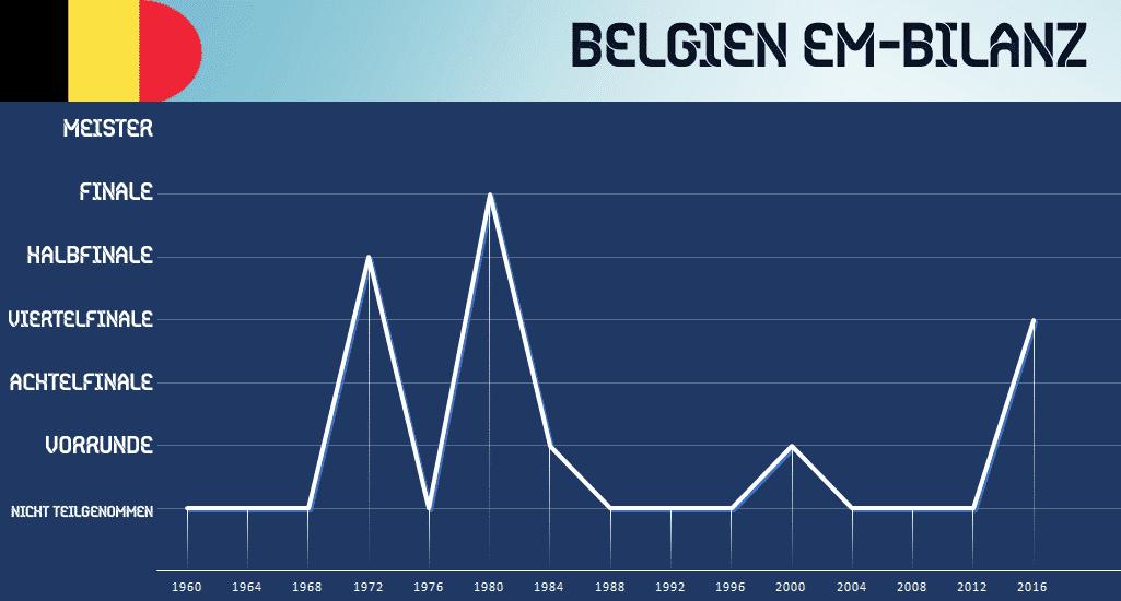 EM Bilanz von Belgien