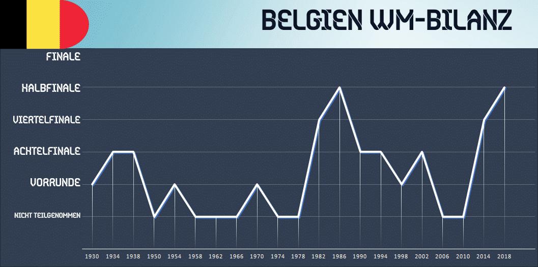 Belgien Italien Bilanz