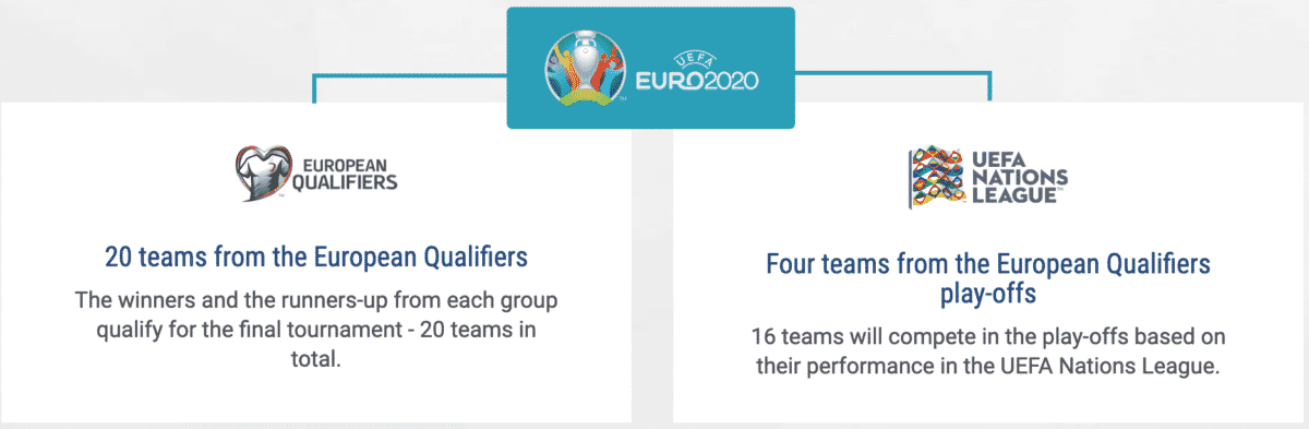 Wie funktioniert die EM 2020 Qualifikation?