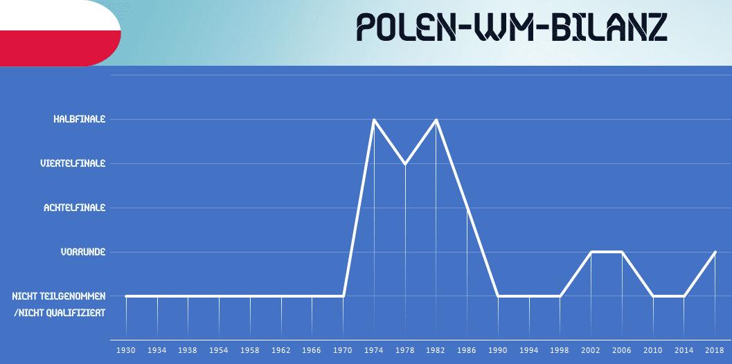 Polen Kader Wm 2020