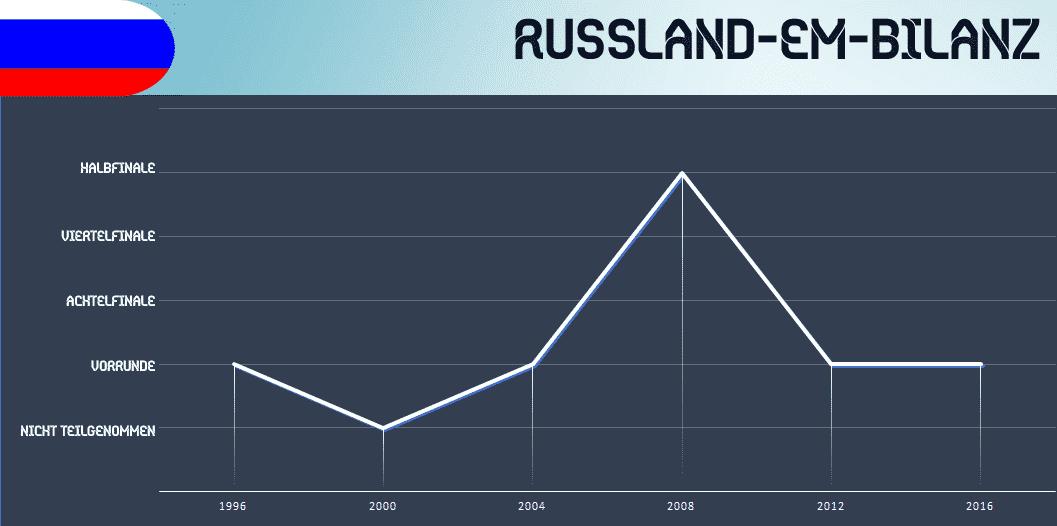 Russland EM Trikots 2016