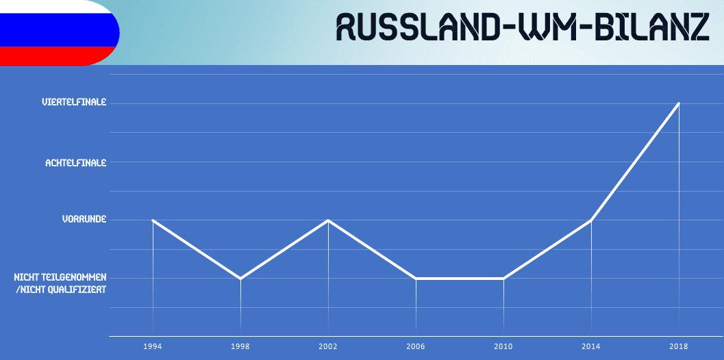 Russland Em Tabelle