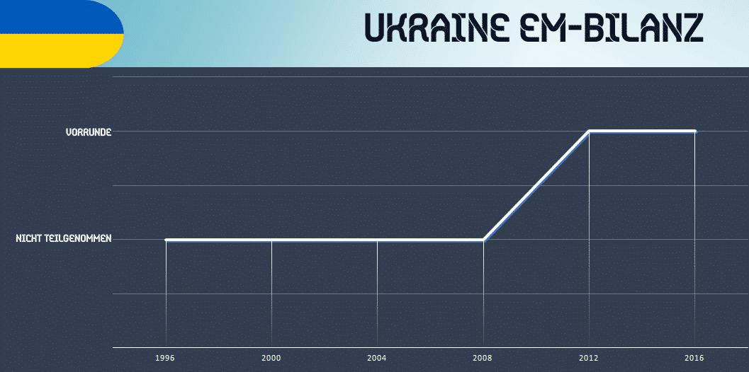 Bilanz Deutschland Ukraine