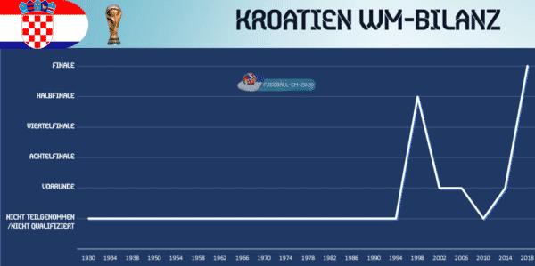 Bilanz Kroatien Portugal
