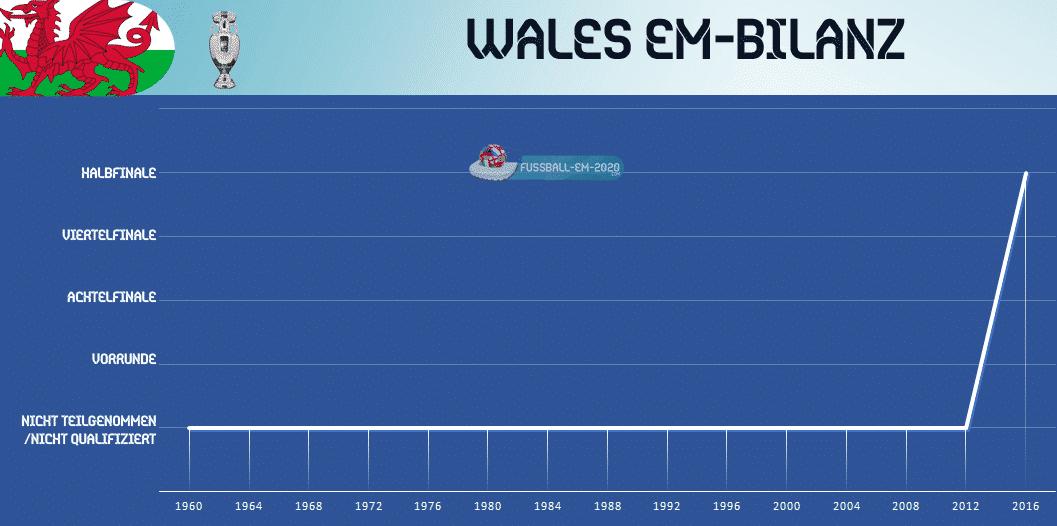 Wales England Em 2020