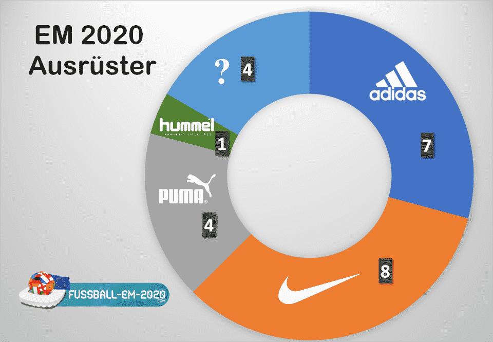 Die Fußball EM 2020 Trikotausrüster der 20 Teams.