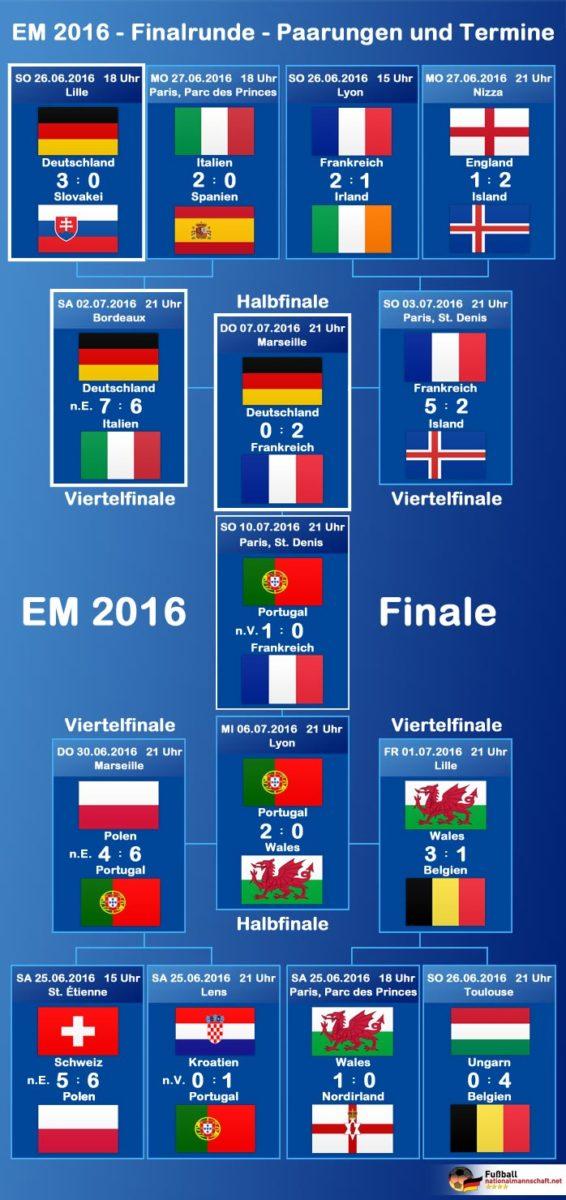 EM-Spielbaum 2016 bzw. EM-Spielplan für die K.o.-Runde